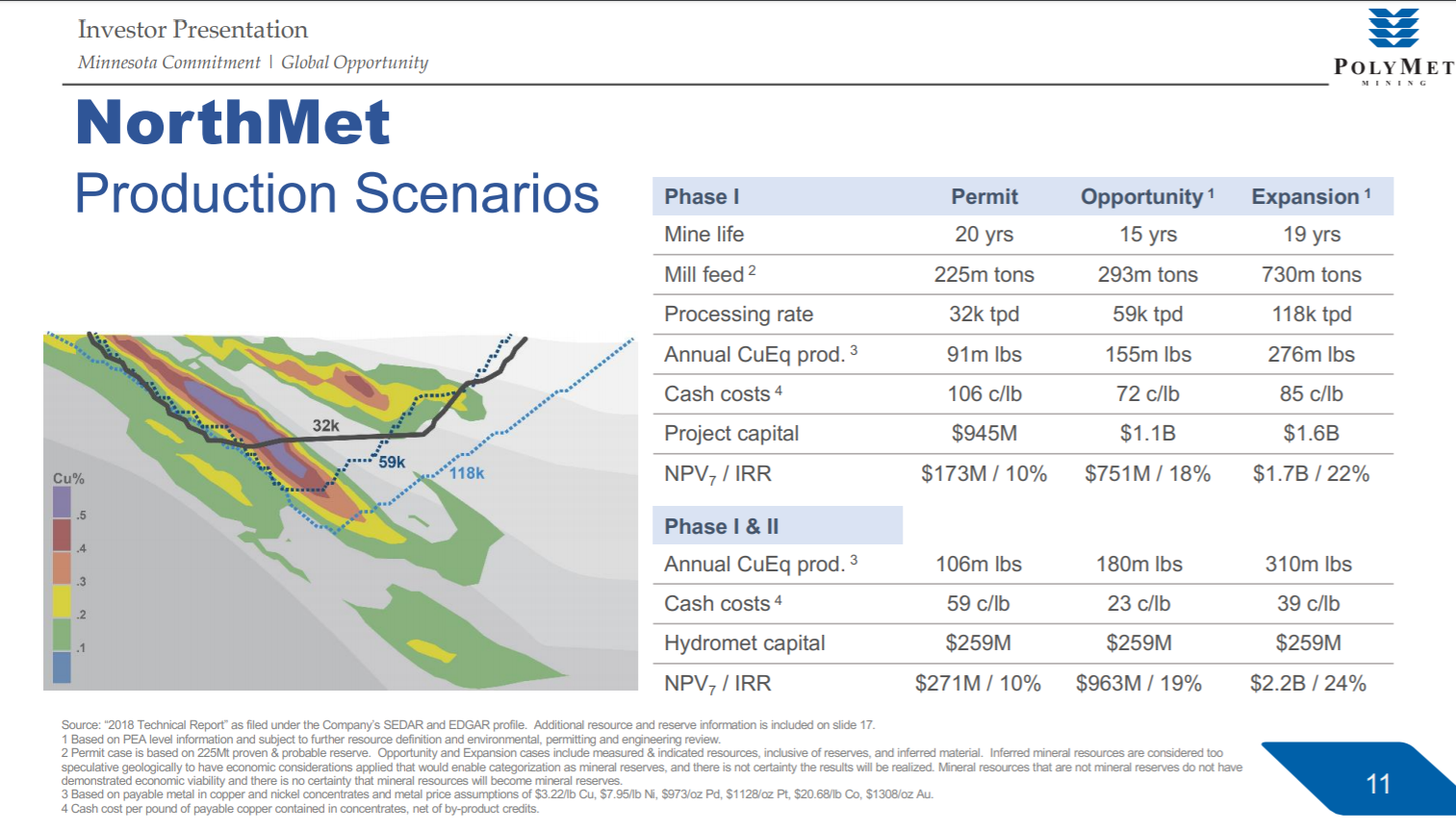 A chart showing PolyMet production scenarios